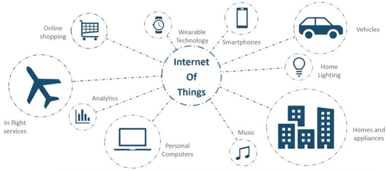 اینترنت اشیا (IoT) چیست؟